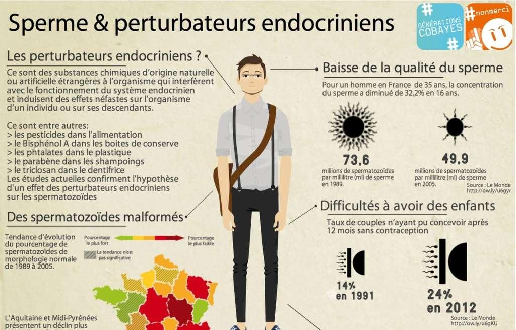 Perturbateurs endocriniens, Les poisons de notre quotidien.