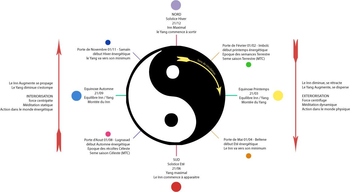 Le Capricorne, pragmatisme et détermination - Projet la Passerelle