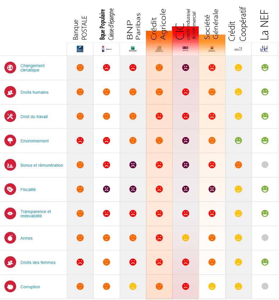 tableau-classement-banque-ethique