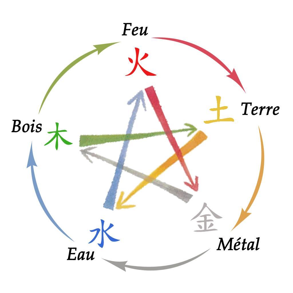 les 5 éléments
