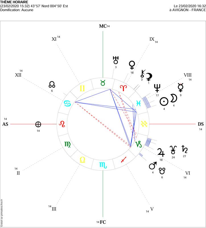 analyse-astro-theme-nouvelle-lune-en-poissons
