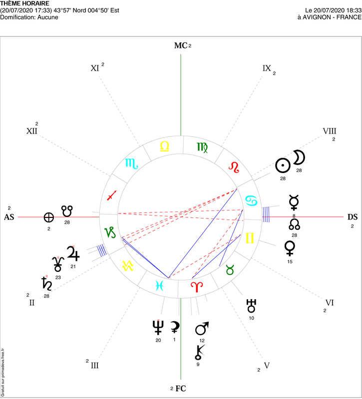 Nouvelle lune en Cancer 20.07.2020. Basculer, ET, Evoluer - Projet la Passerelle