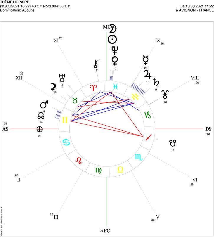 Nouvelle Lune en Poissons du 13 Mars. Laisser mourir l'ancien - Projet la Passerelle